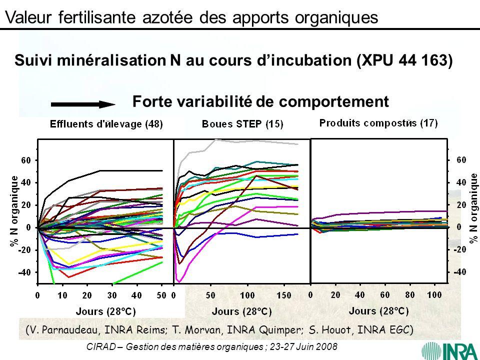 Suivi minéralisation N au cours d'incubation (XPU 44 163)