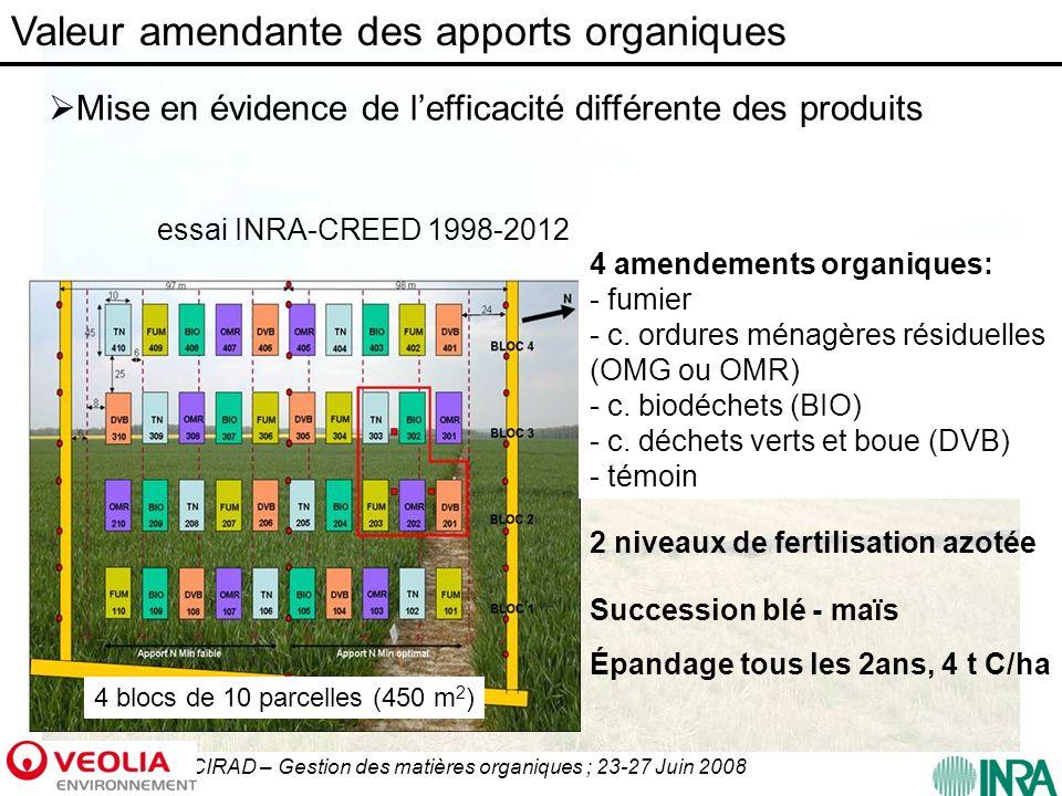 Valeur amendante des apports organiques