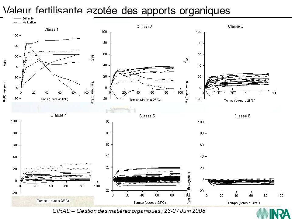 Valeur fertilisante azotée des apports organiques