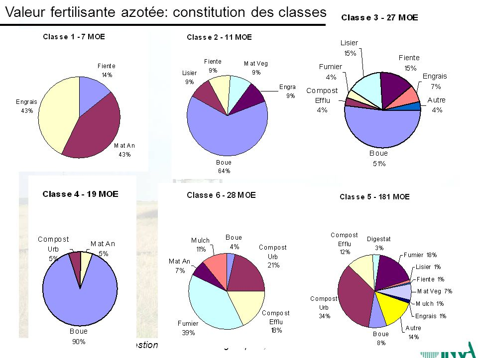Valeur fertilisante azotée: constitution des classes