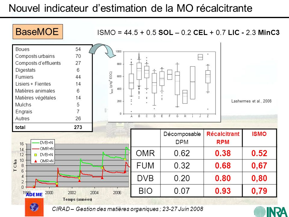 Nouvel indicateur d'estimation de la MO récalcitrante
