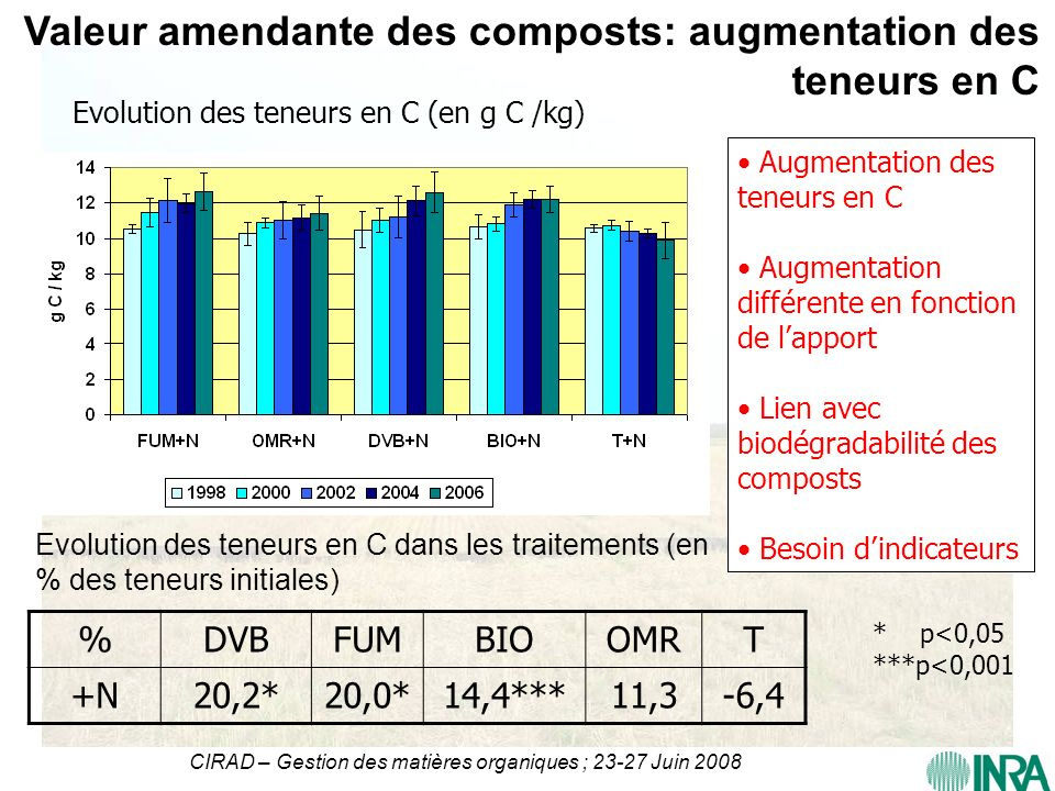 Valeur amendante des composts: augmentation des teneurs en C
