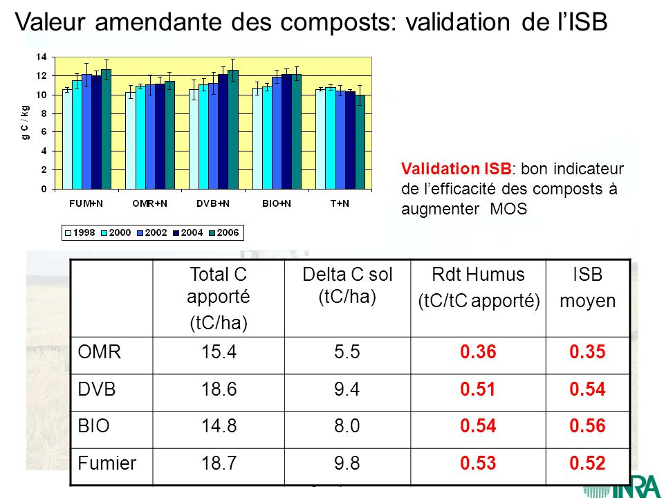 Valeur amendante des composts: validation de l'ISB