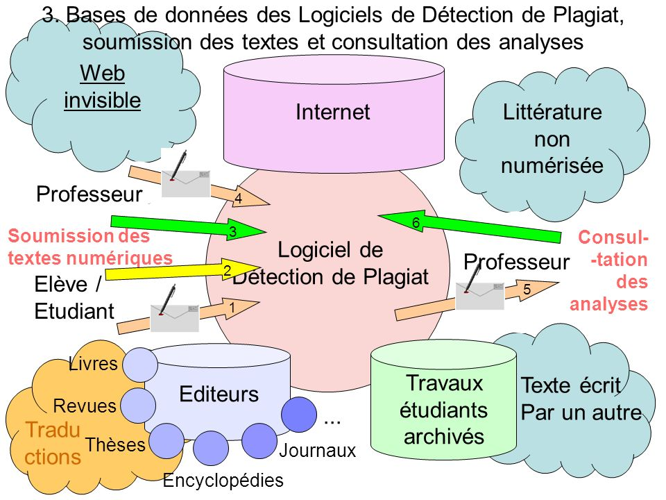 3. Bases de données des Logiciels de Détection de Plagiat,