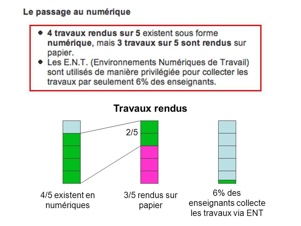 Travaux rendus 4/5 existent en numériques 2/5 3/5 rendus sur papier