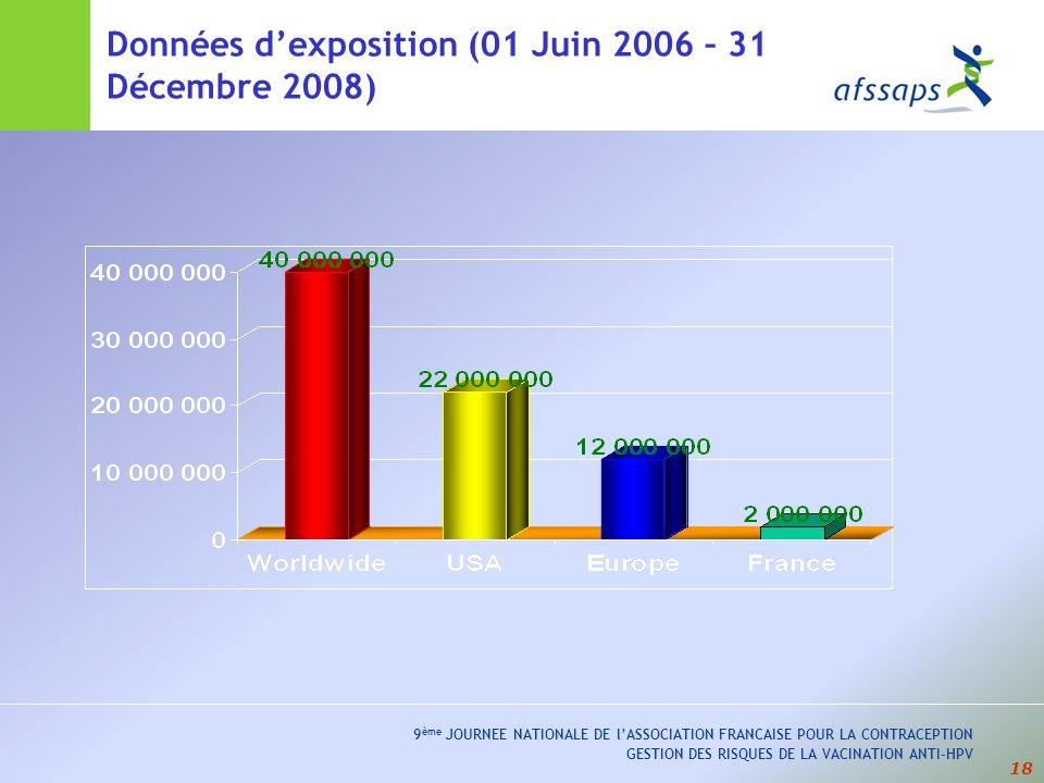 Données d'exposition (01 Juin 2006 – 31 Décembre 2008)