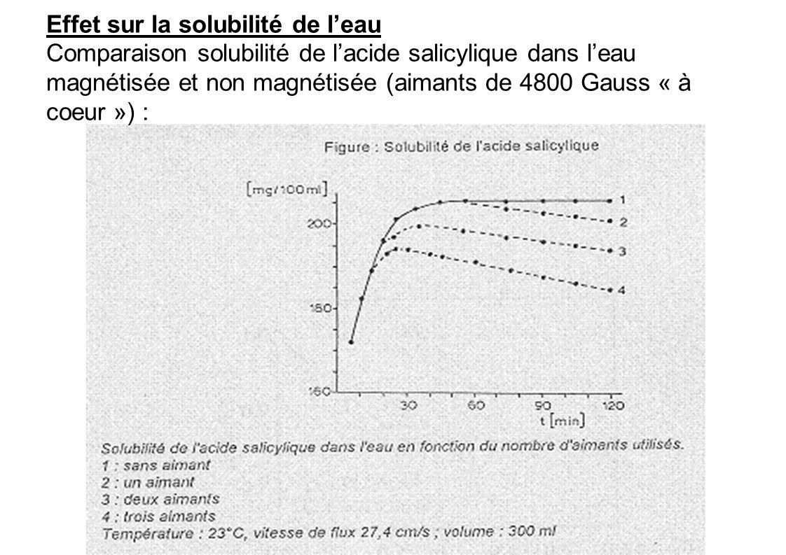 Effet sur la solubilité de l'eau Comparaison solubilité de l'acide salicylique dans l'eau magnétisée et non magnétisée (aimants de 4800 Gauss « à coeur ») :