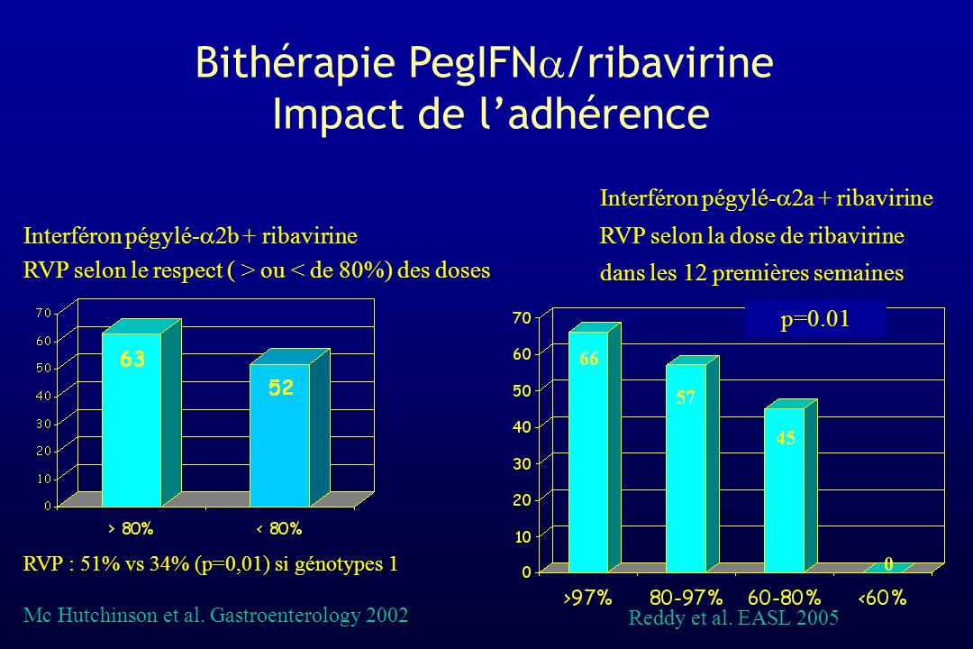 Bithérapie PegIFNa/ribavirine