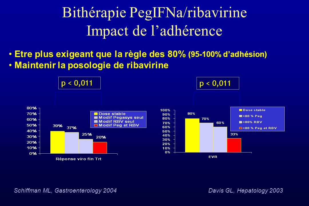 Bithérapie PegIFNa/ribavirine Impact de l'adhérence