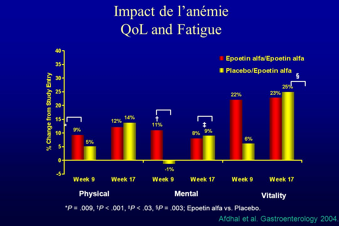 Impact de l'anémie QoL and Fatigue