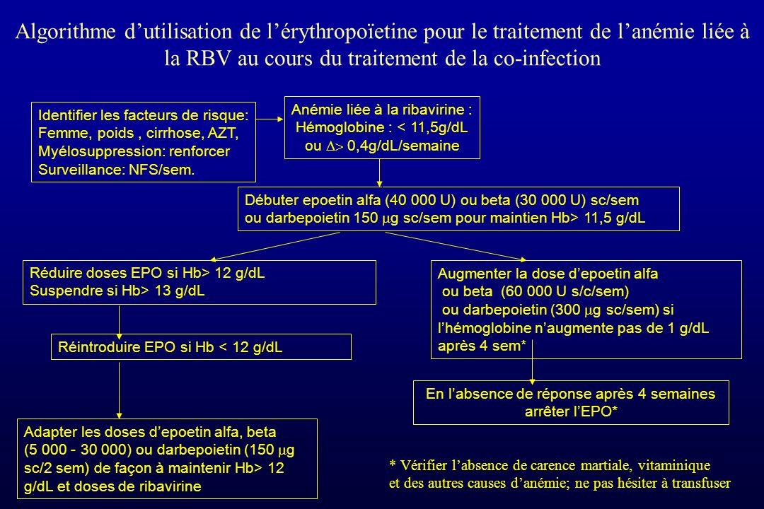 Algorithme d'utilisation de l'érythropoïetine pour le traitement de l'anémie liée à la RBV au cours du traitement de la co-infection