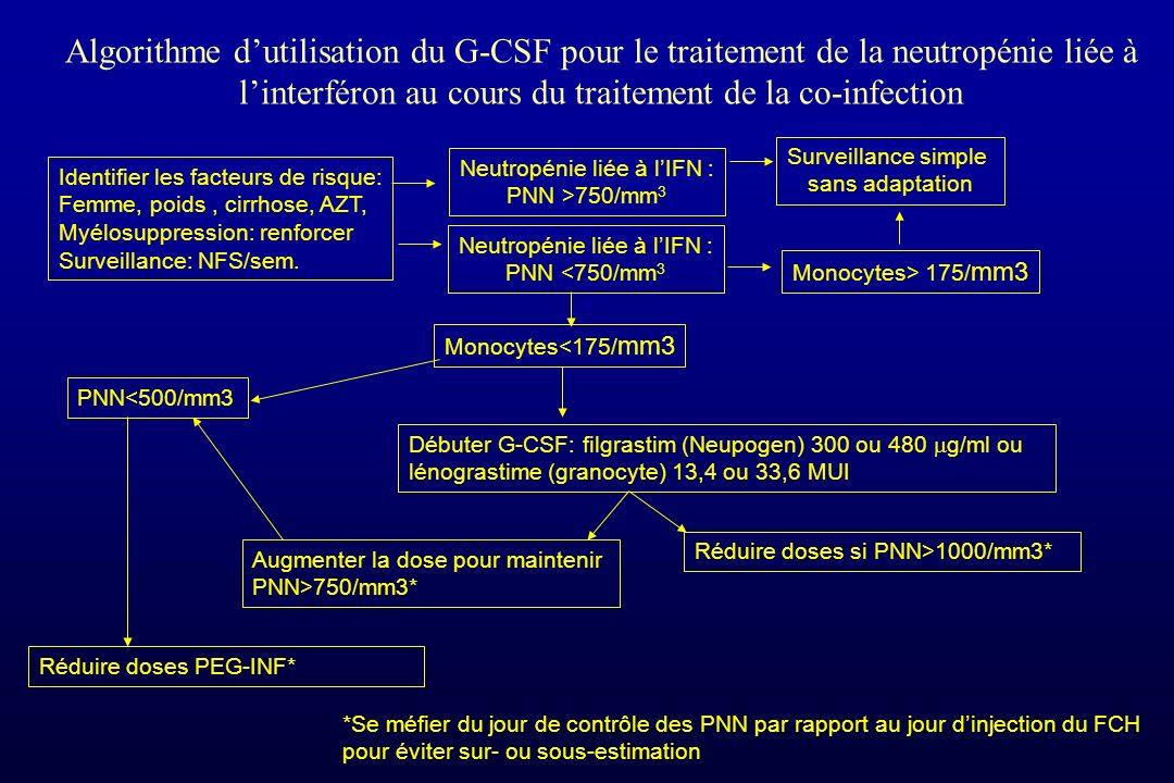 Algorithme d'utilisation du G-CSF pour le traitement de la neutropénie liée à l'interféron au cours du traitement de la co-infection