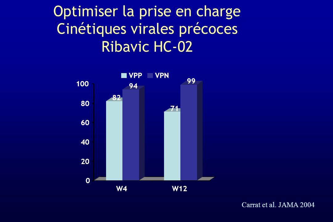 Optimiser la prise en charge Cinétiques virales précoces Ribavic HC-02