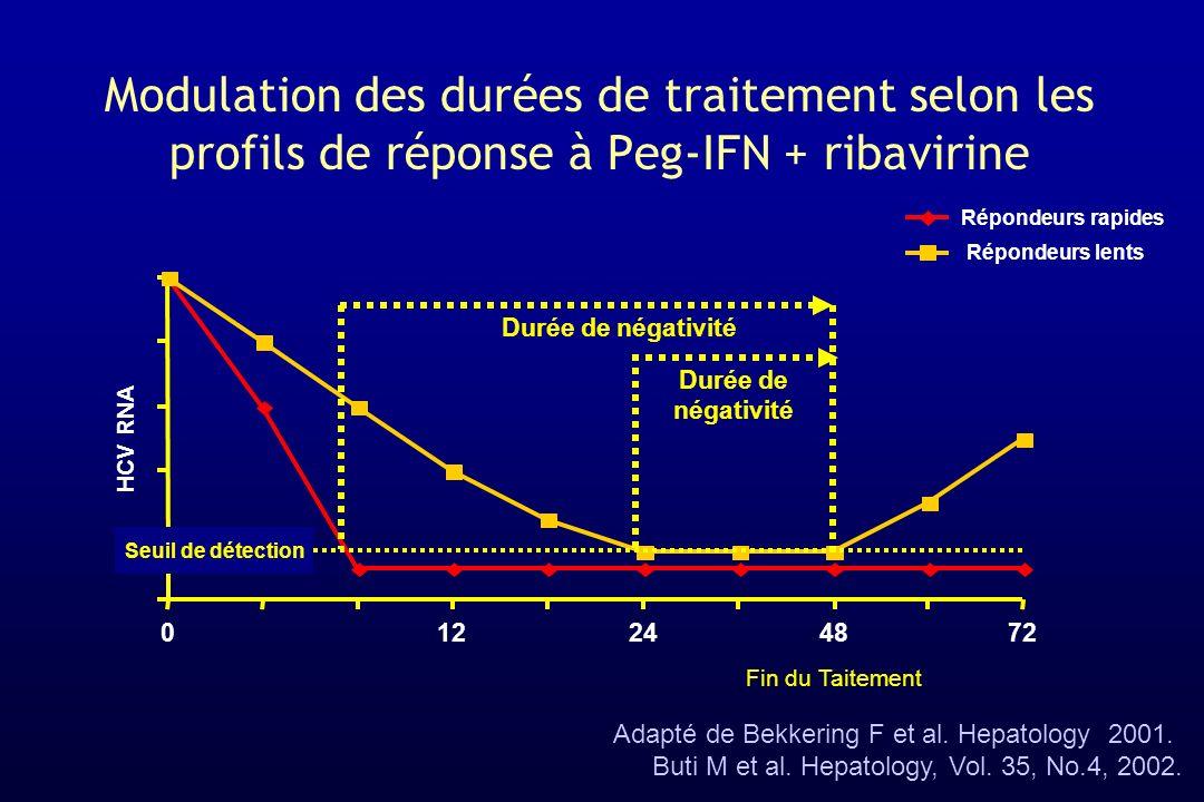 Modulation des durées de traitement selon les profils de réponse à Peg-IFN + ribavirine