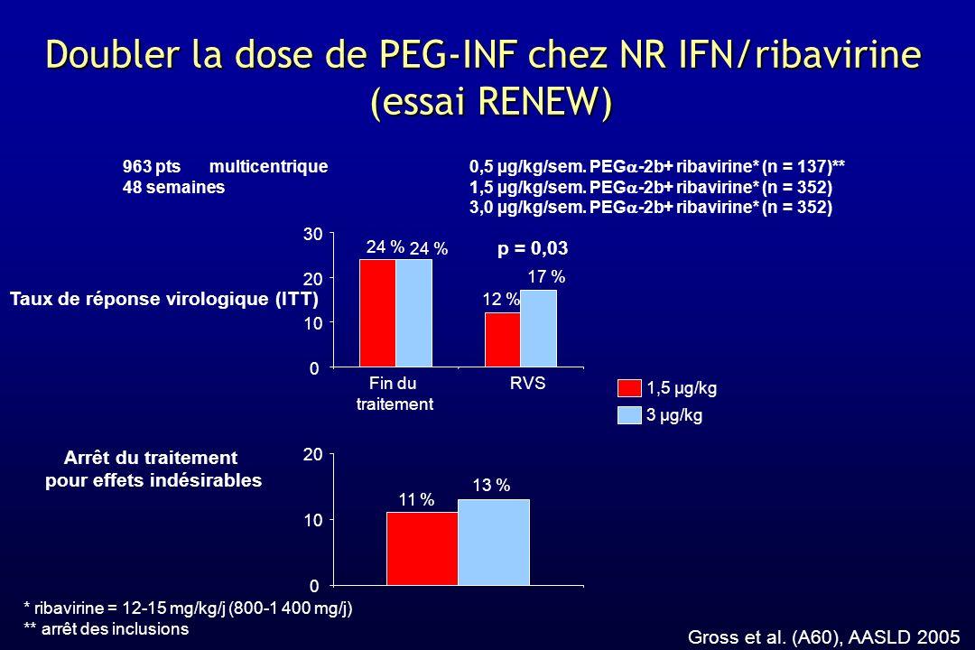 Doubler la dose de PEG-INF chez NR IFN/ribavirine (essai RENEW)