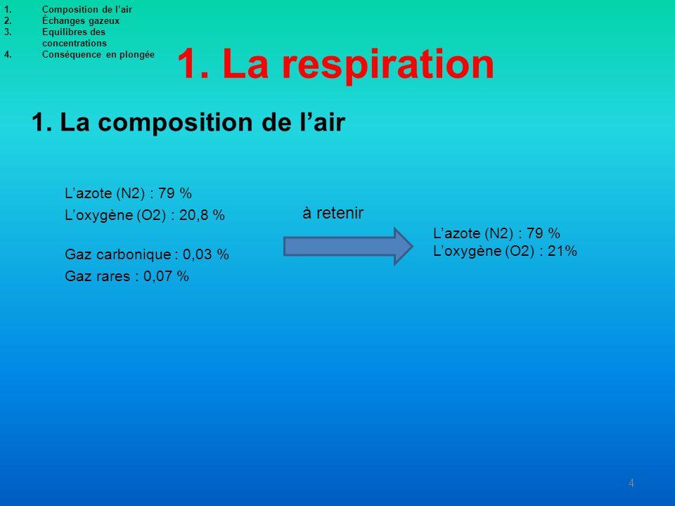 1. La respiration 1. La composition de l'air à retenir