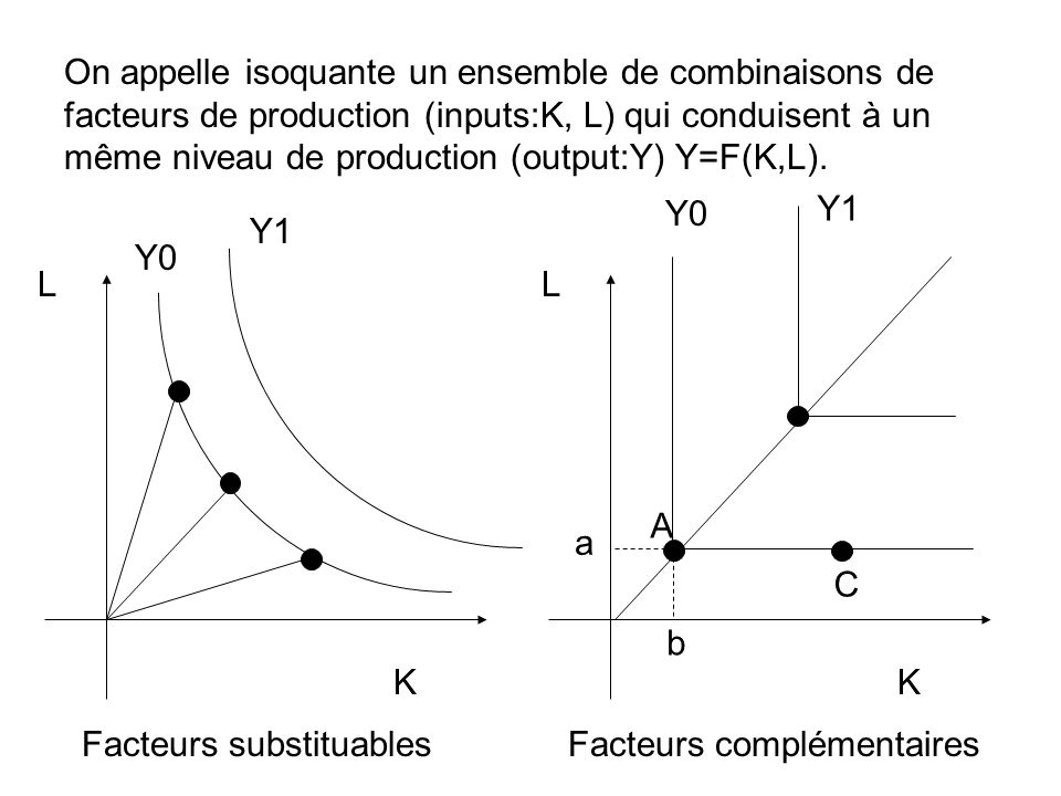 On appelle isoquante un ensemble de combinaisons de facteurs de production (inputs:K, L) qui conduisent à un même niveau de production (output:Y) Y=F(K,L).