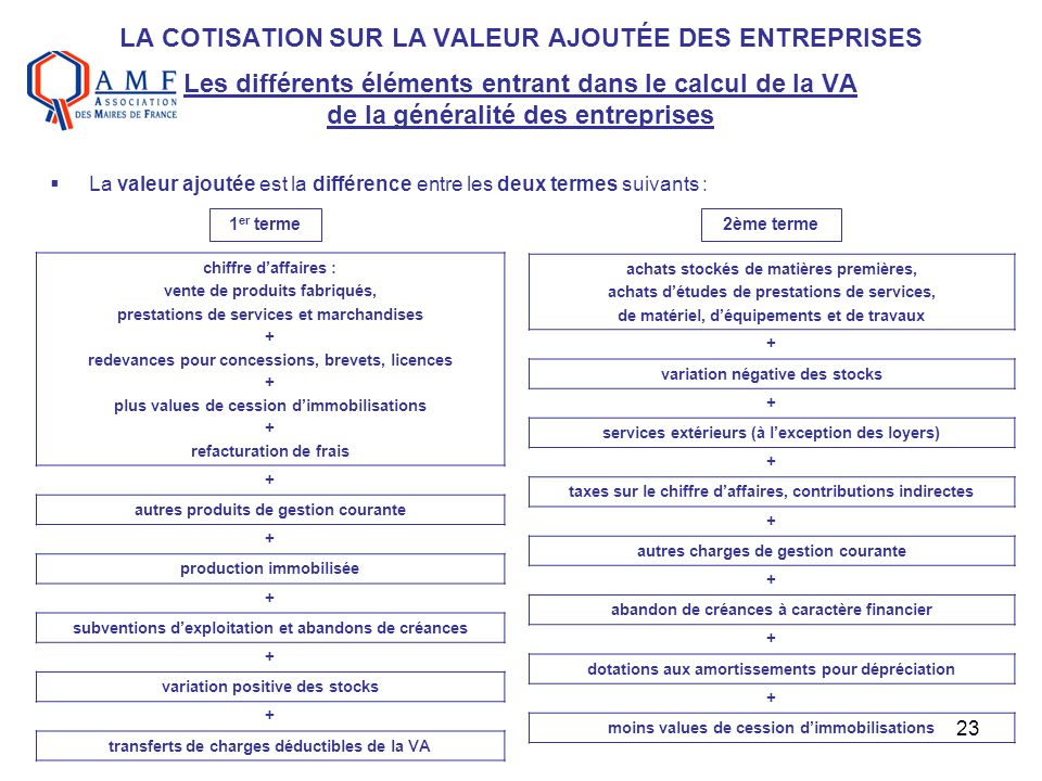 LA COTISATION SUR LA VALEUR AJOUTÉE DES ENTREPRISES Les différents éléments entrant dans le calcul de la VA de la généralité des entreprises