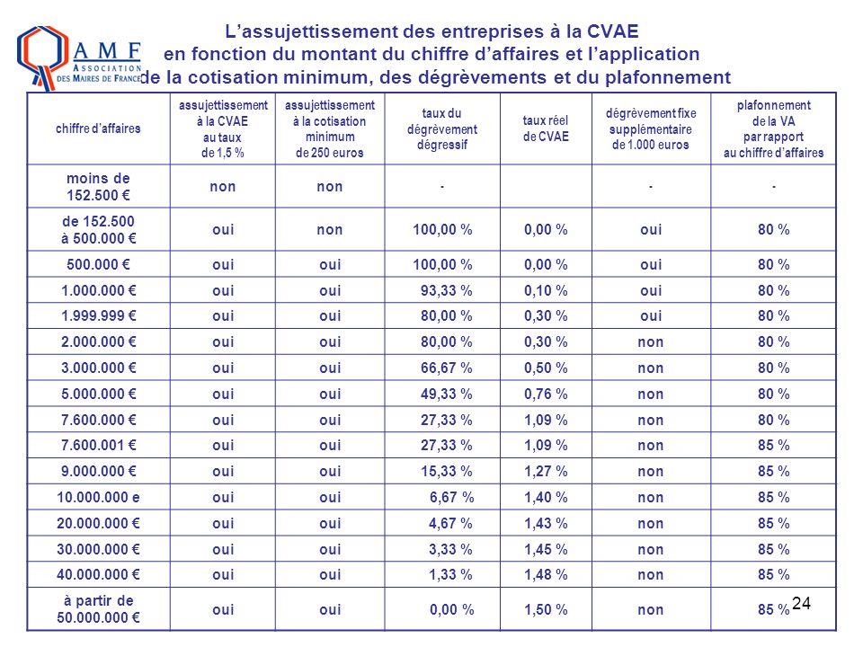L'assujettissement des entreprises à la CVAE en fonction du montant du chiffre d'affaires et l'application de la cotisation minimum, des dégrèvements et du plafonnement