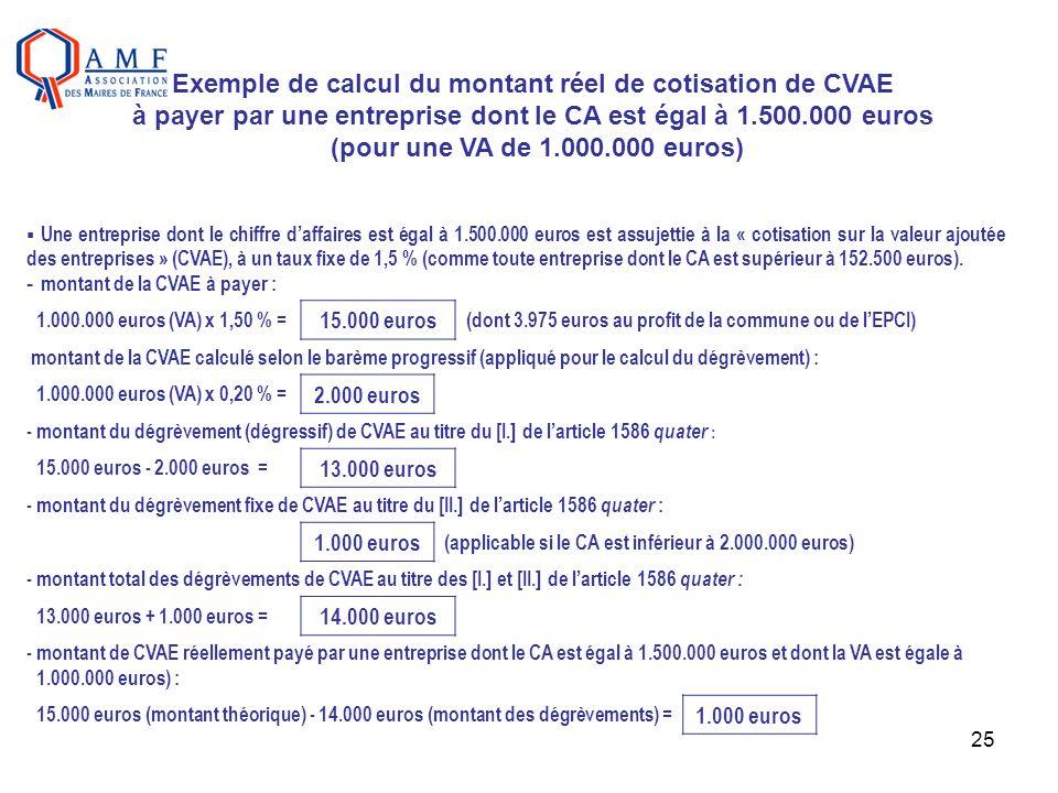 Exemple de calcul du montant réel de cotisation de CVAE à payer par une entreprise dont le CA est égal à 1.500.000 euros