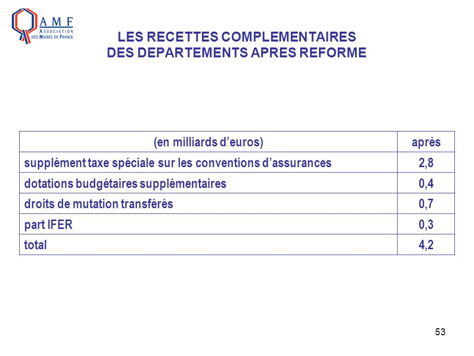 LES RECETTES COMPLEMENTAIRES DES DEPARTEMENTS APRES REFORME