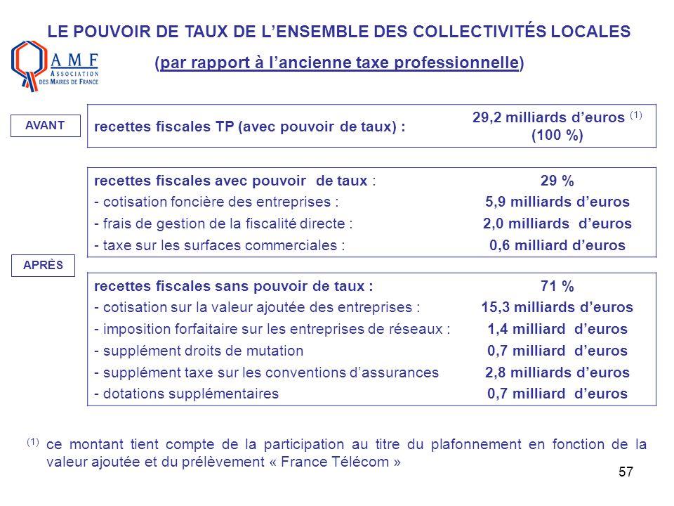LE POUVOIR DE TAUX DE L'ENSEMBLE DES COLLECTIVITÉS LOCALES