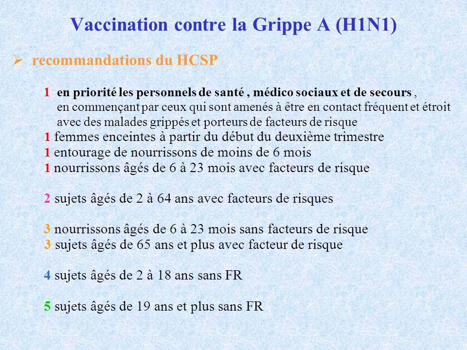 Vaccination contre la Grippe A (H1N1)