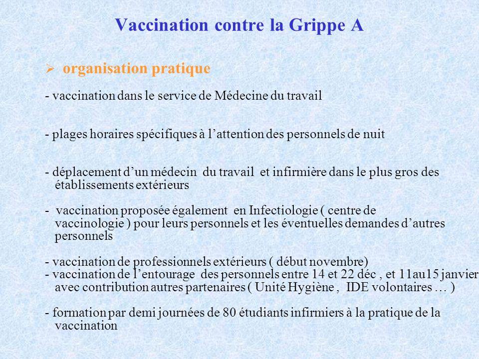 Vaccination contre la Grippe A