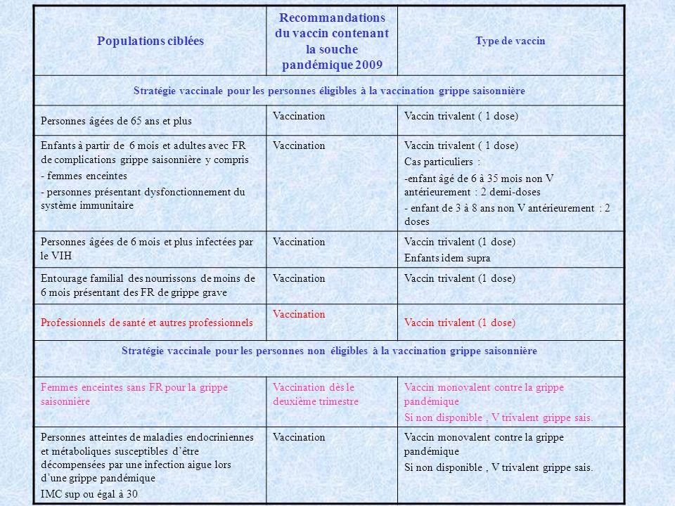 Recommandations du vaccin contenant la souche pandémique 2009
