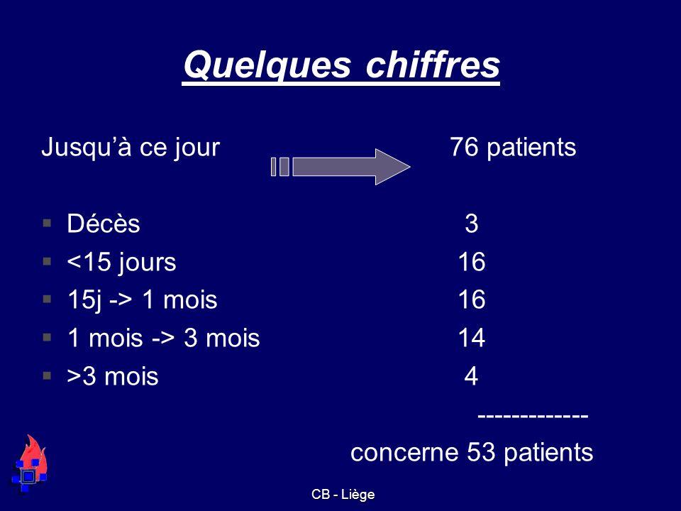 Quelques chiffres Jusqu'à ce jour 76 patients Décès 3 <15 jours 16