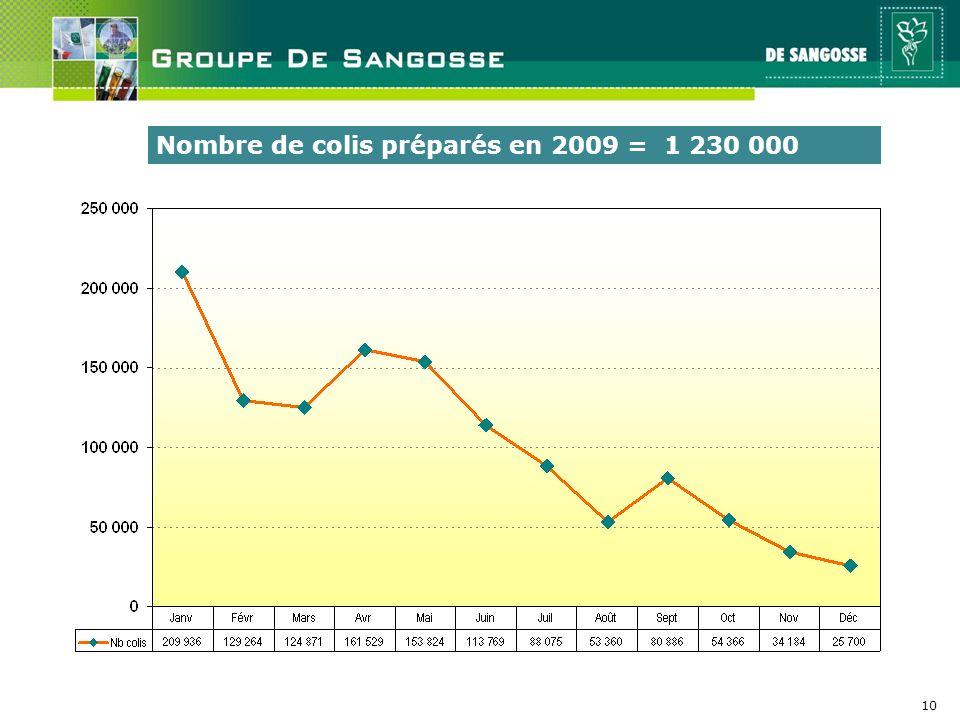 Nombre de colis préparés en 2009 = 1 230 000