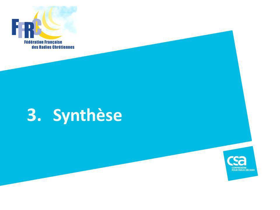 3. Synthèse Titre du projet