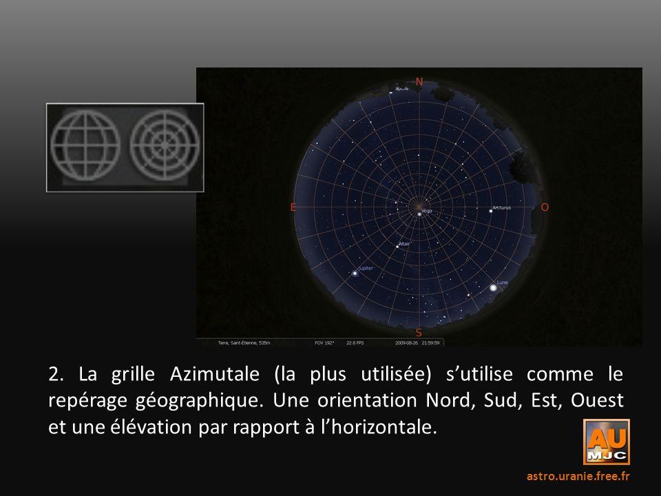 2. La grille Azimutale (la plus utilisée) s'utilise comme le repérage géographique. Une orientation Nord, Sud, Est, Ouest et une élévation par rapport à l'horizontale.