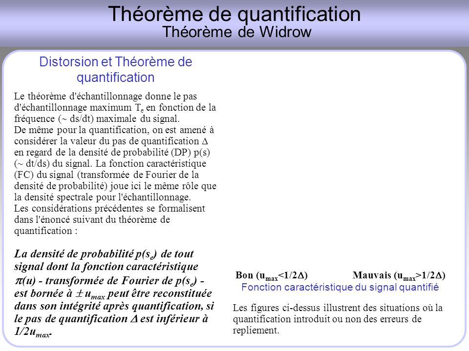 Théorème de quantification Théorème de Widrow