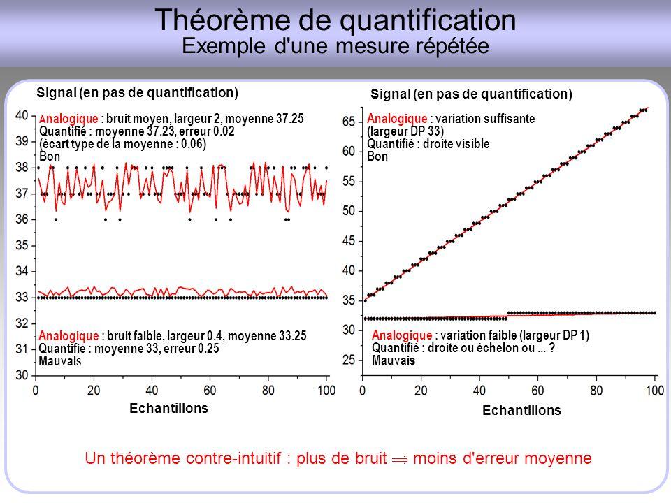 Théorème de quantification Exemple d une mesure répétée