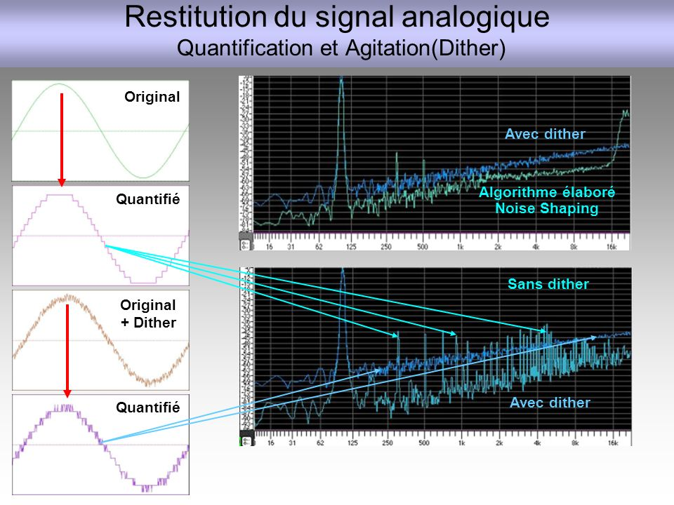 Restitution du signal analogique Quantification et Agitation(Dither)
