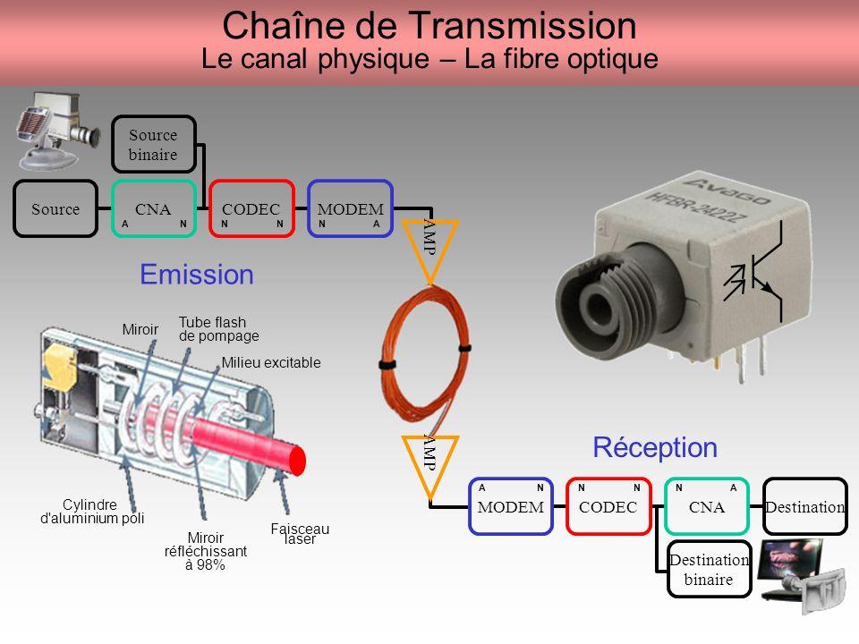 Chaîne de Transmission Le canal physique – La fibre optique