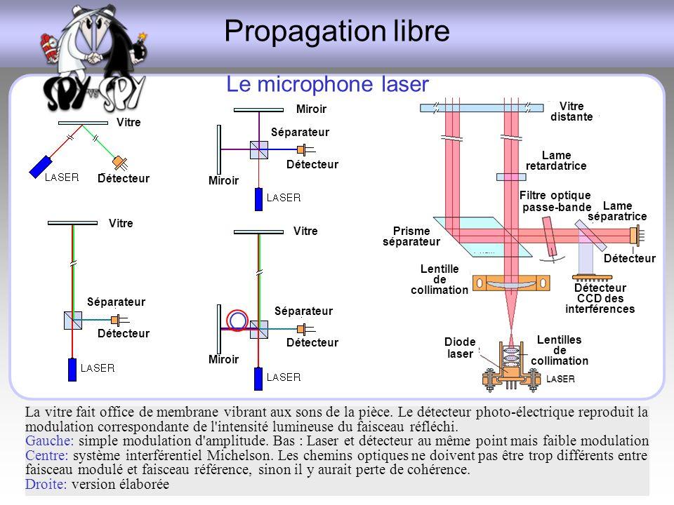Propagation libre Le microphone laser