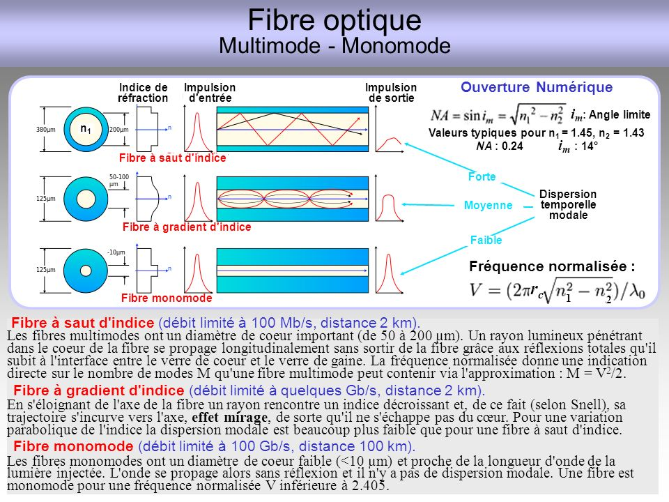 Fibre optique Multimode - Monomode