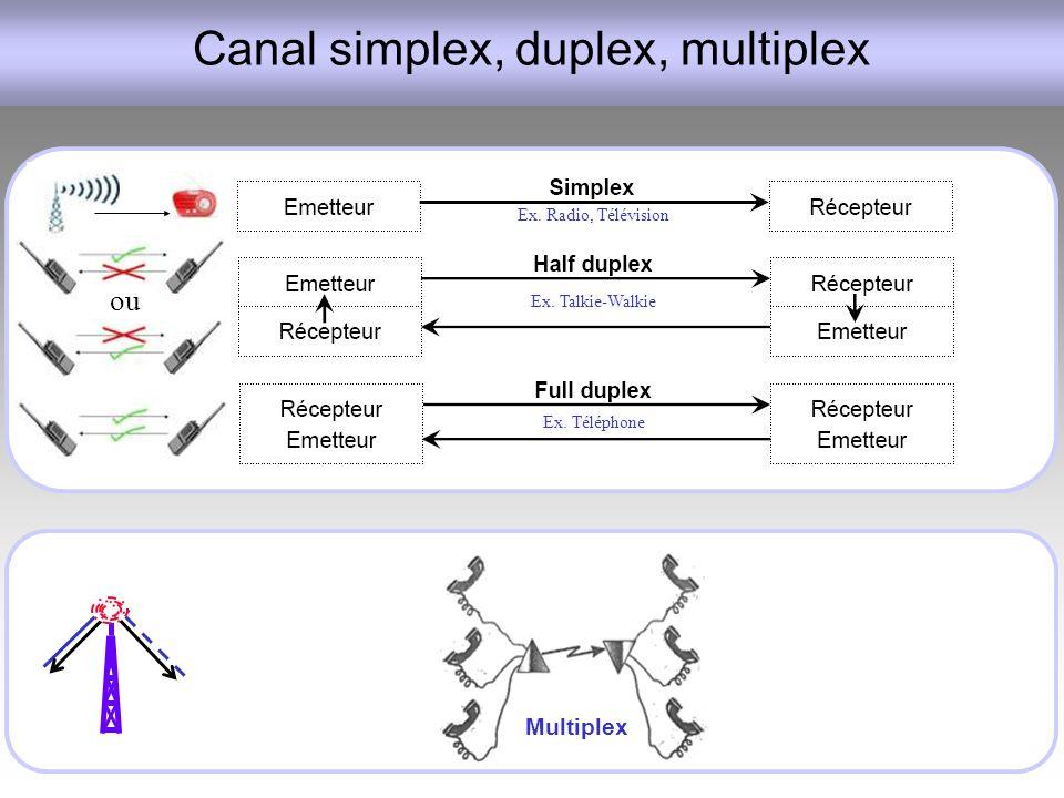 Canal simplex, duplex, multiplex