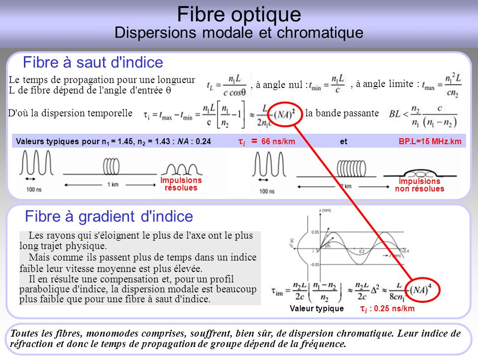 Fibre optique Dispersions modale et chromatique