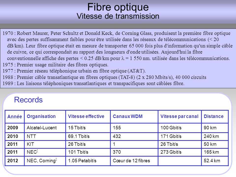 Fibre optique Vitesse de transmission