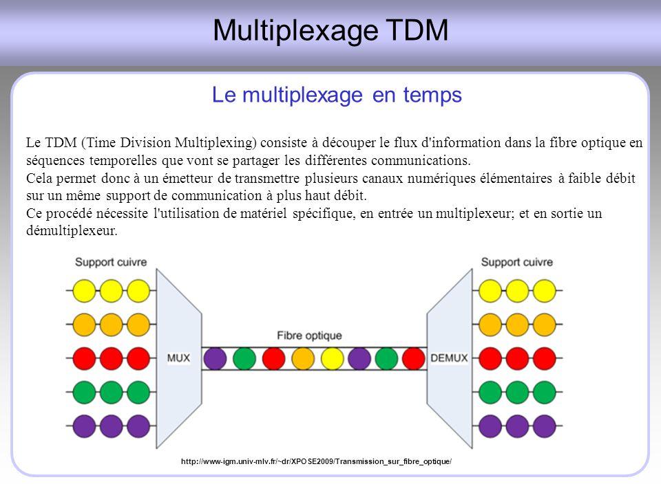 Le multiplexage en temps