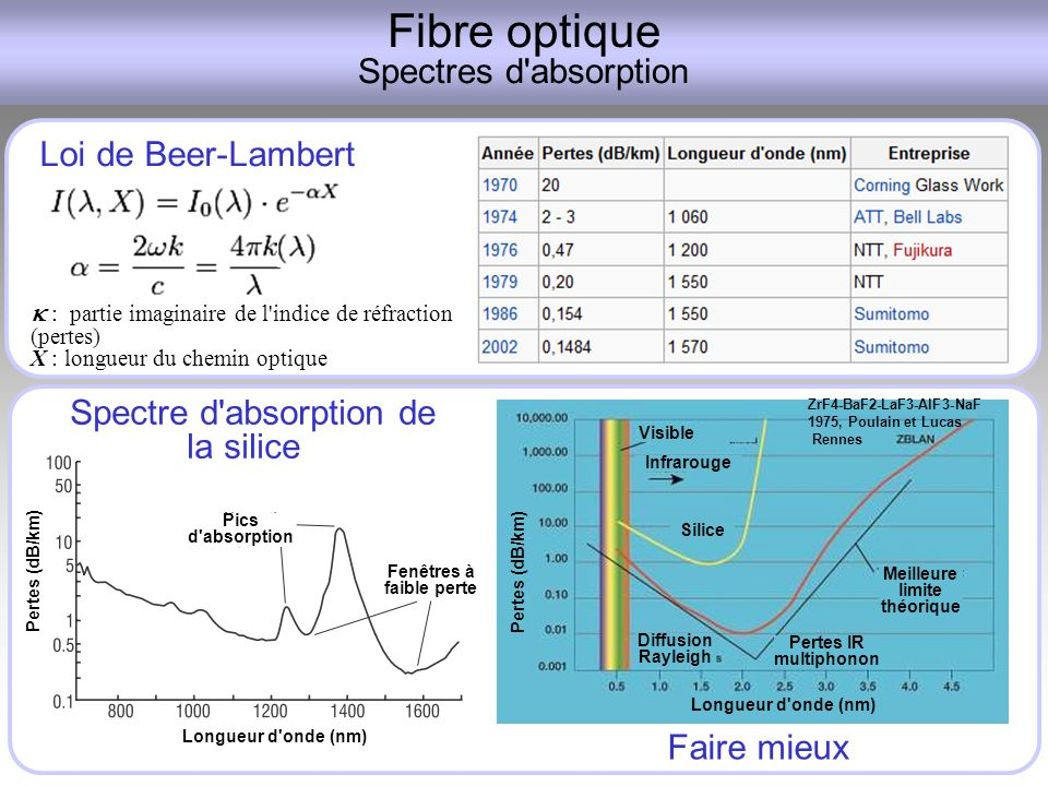 Fibre optique Spectres d absorption