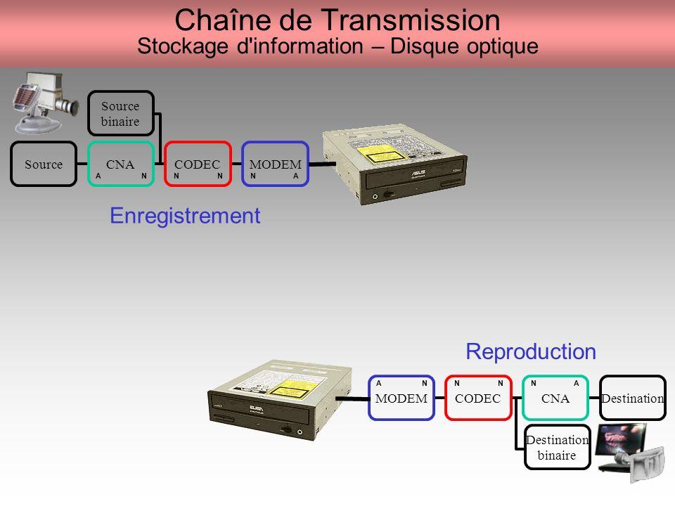 Chaîne de Transmission Stockage d information – Disque optique