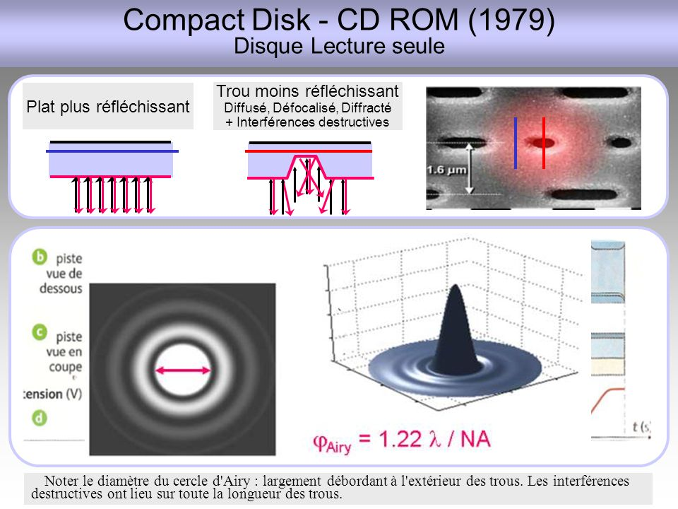 Compact Disk - CD ROM (1979) Disque Lecture seule