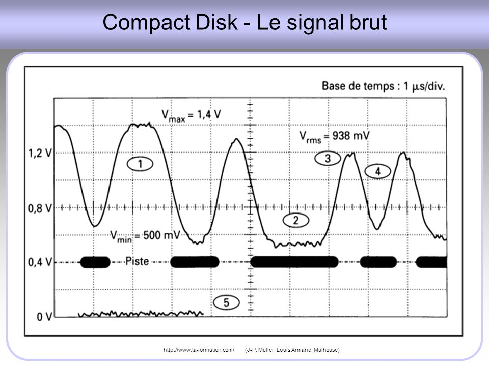 Compact Disk - Le signal brut