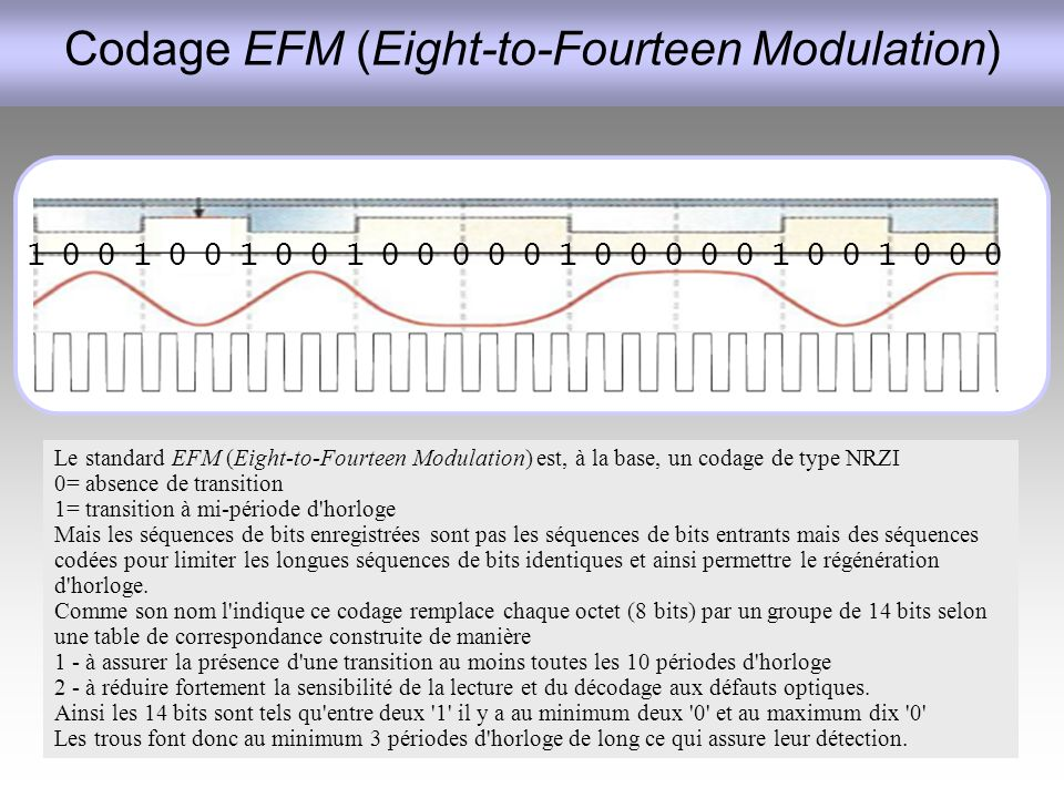 Codage EFM (Eight-to-Fourteen Modulation)