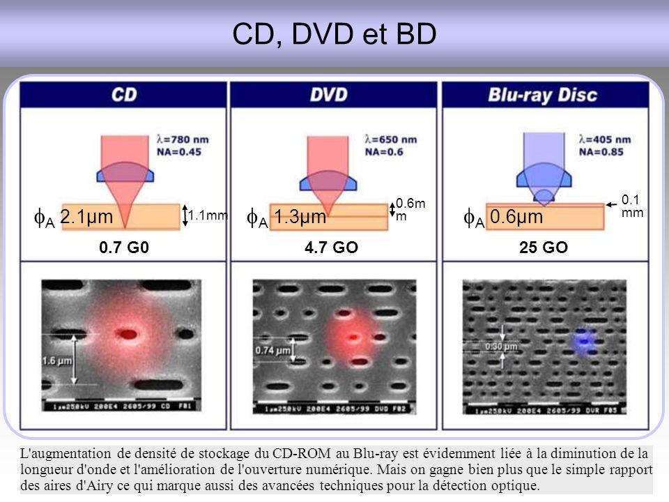 CD, DVD et BD fA 2.1µm fA 1.3µm fA 0.6µm 0.7 G0 4.7 GO 25 GO