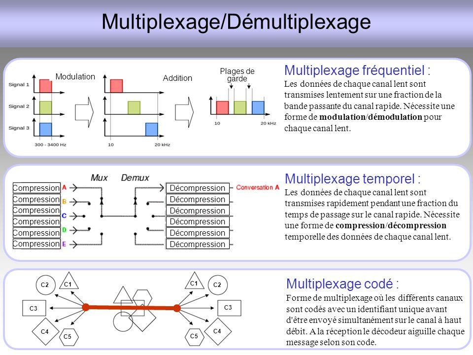 Multiplexage/Démultiplexage